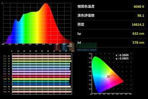 画像3: Ra98 SunLightLED 2835チップLED 4000K